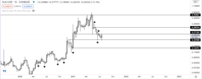 Gráfico diario de XLM vs USD. Fuente: TradingView.