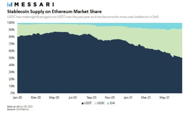 Dominio de Tether en la red Ethereum cae ante el avance de USDC. Fuente.: Messari.