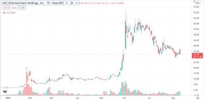 Las acciones de AMC crecieron ya que permitirán que las entradas de cine y sus acciones sean pagadas con Bitcoin.