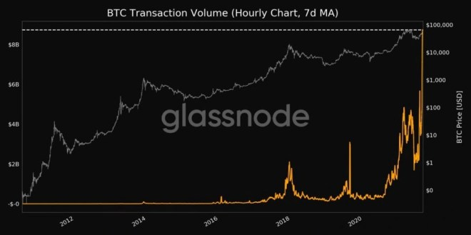 Bitcoin alcanza nuevo máximo histórico en su volumen de transacciones.