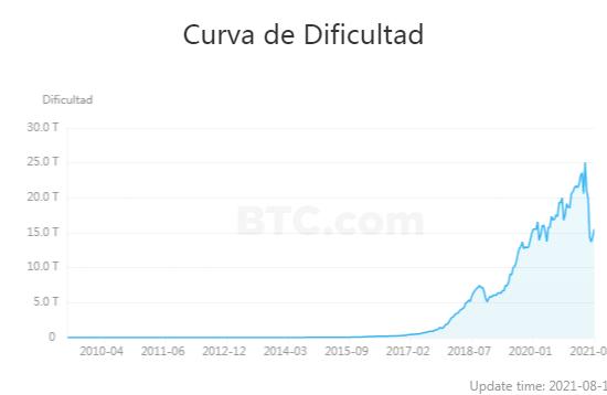 La dificultad de la red Blockchain de Bitcoin, creció en 7% durante el más reciente ajuste de este viernes. Fuente: BTC.com