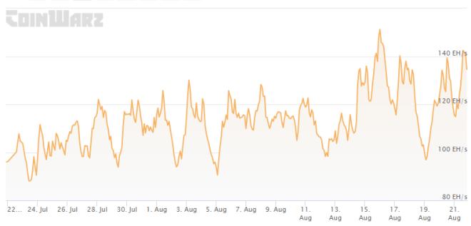 La tasa de hash de Bitcoin alcanza un nivel de recuperación de 132 EH / s.  Se convierte en una de las principales noticias sobre minería de bitcoins en este resumen semanal.  Fuente: CoinWarz