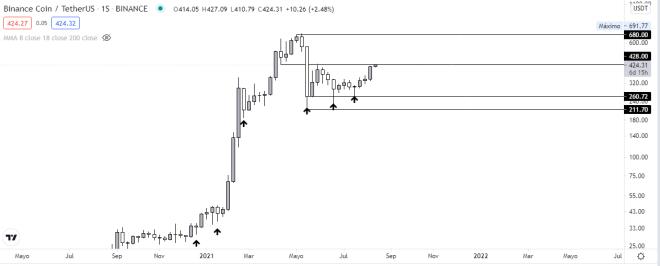 Análisis técnico del gráfico semanal del token Binance coin (BNB). Fuente: TradingView.