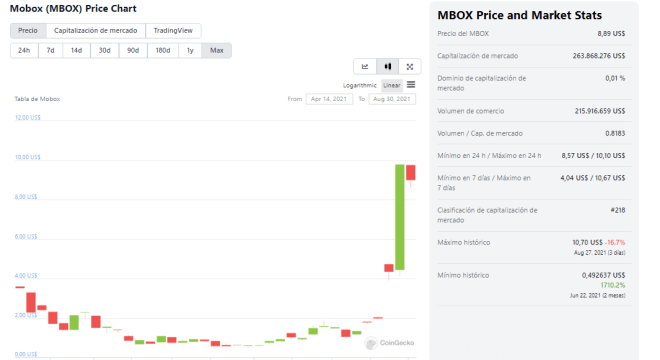 Mobox (MBOX) price evolution.  Source: CoinGecko.