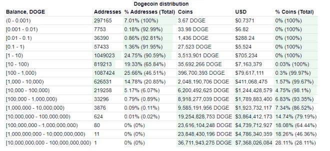 TOP billeteras con mayor cantidad de Dogecoin. Fuente: BitInfoCharts.