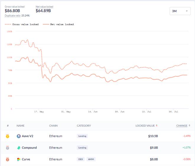 Total valor bloqueado y principales DeFi a comienzos del mes de agosto. Fuente: DeBank.