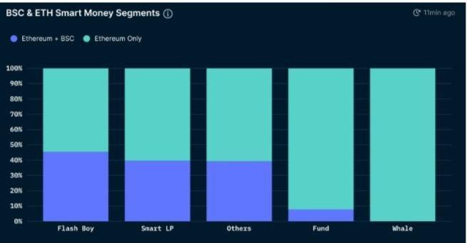 """Segmentos BSC y Ethereum """"Smart Money"""". Fuente: Nansen"""