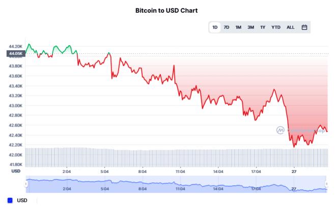 A pesar de las prohibiciones del gobierno de China a las criptomonedas, el Bitcoin aún sigue resistiendo al mercado. Cotizando en $42.650 dólares al momento de ésta redacción. Fuente: CoinMarketCap