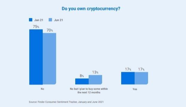 Combien d'Australiens possèdent des crypto-monnaies ?  Source : Finder