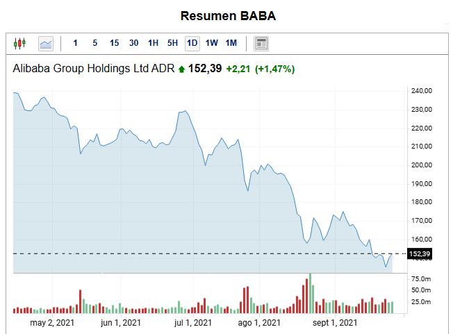 Las acciones de Alibaba han sufrido una fuerte caída este año debido a la situación de la pandemia por COVID-19. Asimismo, su futuro es incierto como consecuencia de las últimas decisiones regulatorias en contra de las criptomonedas por parte de China, país en donde está establecida la empresa. Fuente: Investing