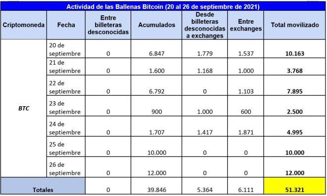 Cuadro resumen de la actividad de las ballenas Bitcoin en la última semana, donde se demuestra la predominancia leve de la acumulación de BTC. Fuente: Whale Alert
