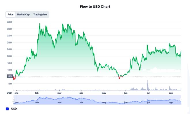 El token FLOW de Dapper Labs ha tenido un excelente rendimiento durante el auge de las NFT en el mes de agosto. El día de hoy cotiza a $22.01 dólares al momento de esta redacción. Fuente: CoinMarketCap