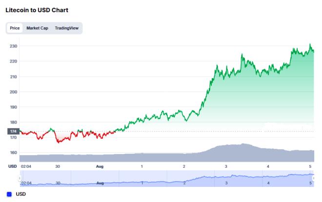 El Litecoin ha experimentado esta semana, un aumento en su cotización del 38,98%. Fuente: CoinMarketCap