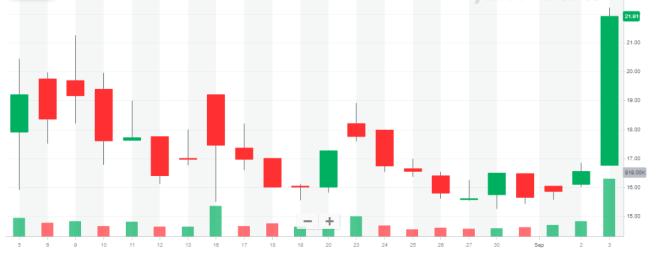 El Grayscale Litecoin Trust (LTCN), después de más de un mes, ha sido testigo de un aumento en su cotización, el LTCN ha aumentado un 32,39% el día de hoy. Fuente: Finance Yahoo