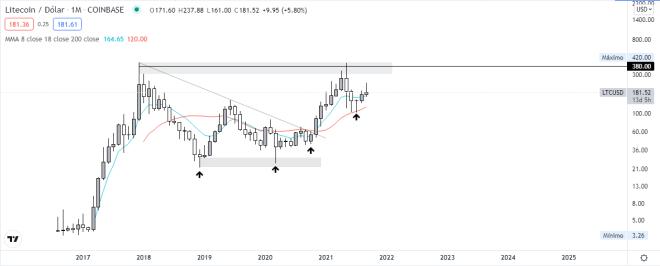 Gráfico mensual LTC vs USDT. Fuente: TradingView.
