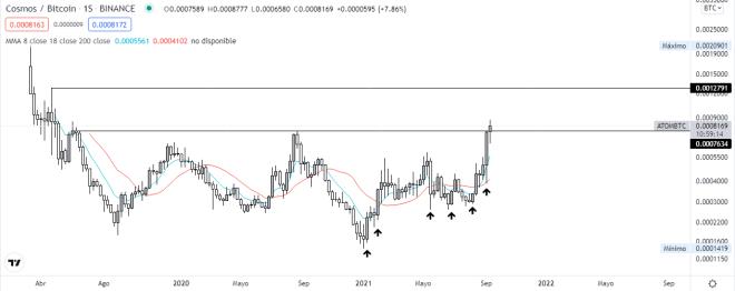 ¿Es una buena oportunidad para comprar Cosmos (ATOM)?. Análisis del gráfico semanal ATOM vs BTC.  Fuente:  TradingView.