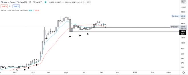 BNB vs USDT weekly chart.  Source: TradingView.