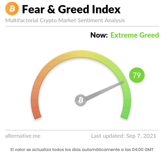 Índice de miedo y codicia. Fuente: Crypto Online.