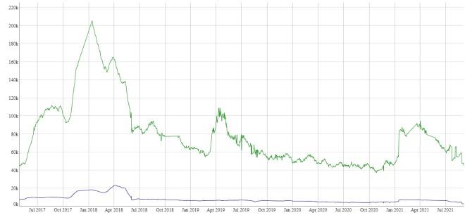 Varios portales de estadísticas brindan información aproximada de cuántos nodos existen en la red Blockchain de Bitcoin. Fuente: luke.dashjr.org