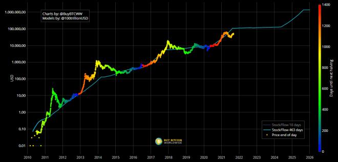 Modelo Stock to Flow. Fuente: Buy Bitcoin WorldWide.