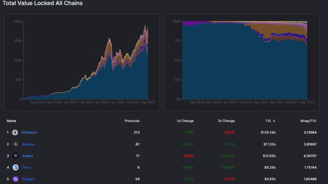 TVL de la blockchain solana se dispara un 400% en cuestión de 30 días. Fuente: DeFiLlama.