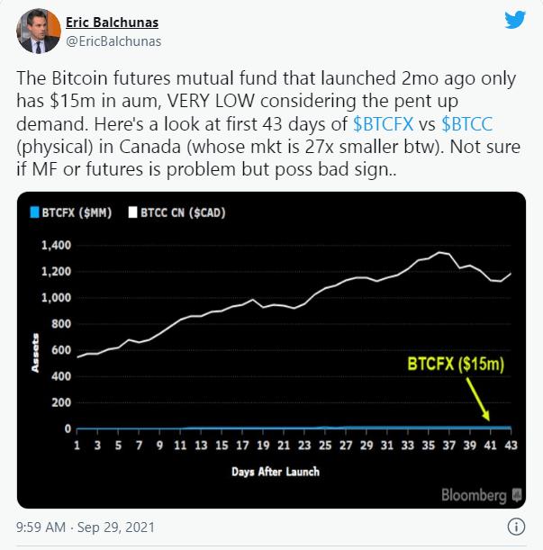 Los inversores no han estado tan ansiosos por invertir en productos sustentados en Bitcoins. Un fondo de inversión mutuo de Bitcoins ha acumulado solo $15 millones de dólares en activos, dos meses después de su lanzamiento, según un tweet de Eric Balchunas, analista de Bloomberg. Fuente: Twitter