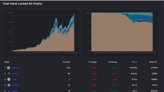 Ethereum is hands down the largest network among DeFi, but other networks are starting to grow strongly.  Source: DeFi Llama.