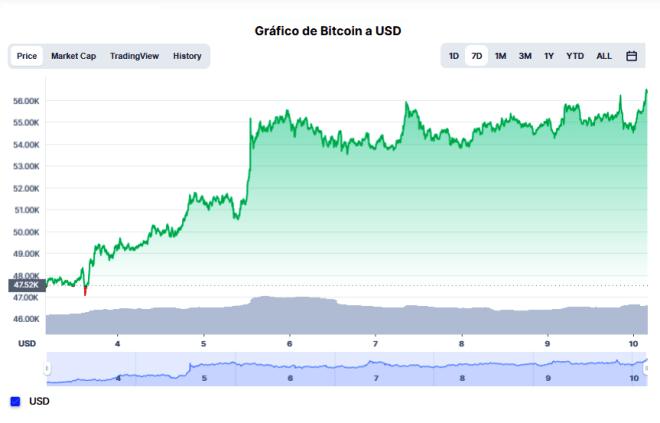 Al momento de redactar este artículo, el Bitcoin cotiza a $56,417.54 dólares. Fuente: CoinMarketCap