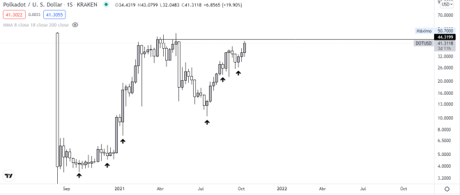 Polkadot prepares to set new all-time highs.  Chart Source: TradingView.