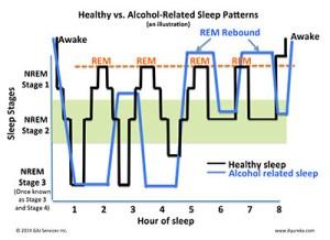 Alcohol Sleep Chart
