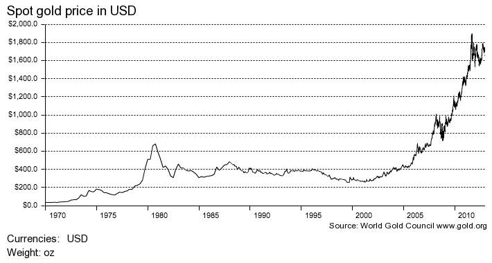 Precio petróleo histórico