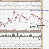 Precio Oro - Análisis 17 Abril 2013