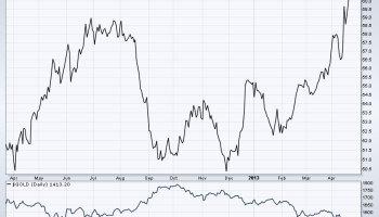 Ratio Oro Plata 2013-2013 2