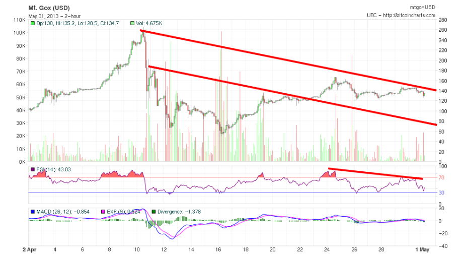 Bitcoin chart abril 2013