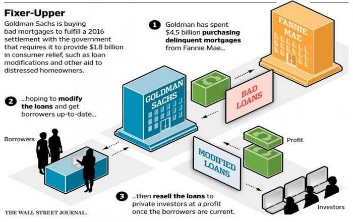 Γιατί η Goldman Sachs σκουπίζει την αγορά NPL's