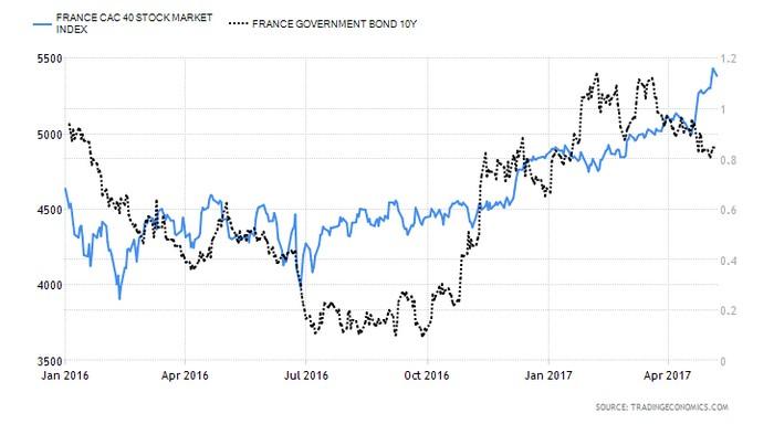 Γαλλία: Οι επενδυτές πήραν κέρδη απ' τον Μακρόν