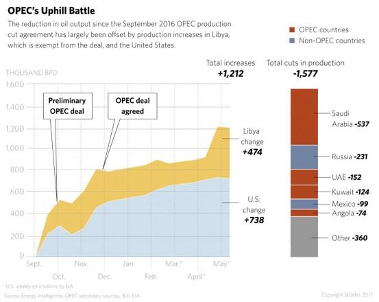 Γιατί πέφτει το πετρέλαιο παρά τη συμφωνία του ΟΠΕΚ