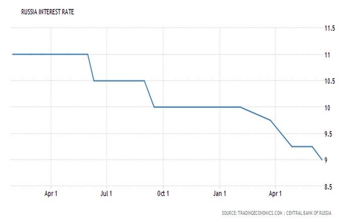 Ρωσία: Μικρή μείωση των επιτοκίων δεν κάλυψε τις αγορές