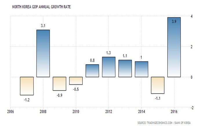 Εκρηκτική (και) η ανάπτυξη στη Βόρεια Κορέα: Με 3,9% έτρεξε το ΑΕΠ (γραφήματα)