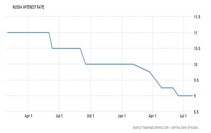 Ρωσία: Στο 9% το επιτόκιο, ανησυχία για πληθωρισμό