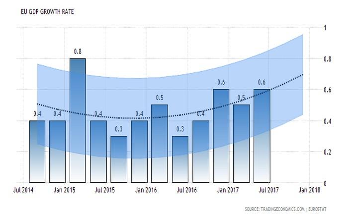 Ο ΟΟΣΑ αναβαθμίζει Ευρωζώνη, βλέπει ισχυρή ανάπτυξη