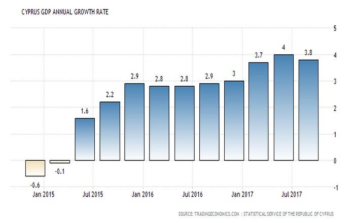 Κύπρος: Κατεβάζει ταχύτητα η οικονομία