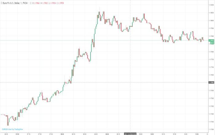 Οι αγορές χώνεψαν εύκολα το γερμανικό no deal