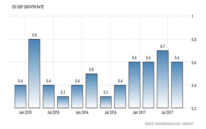 Ανάπτυξη χωρίς πληθωρισμό στην Ευρωζώνη
