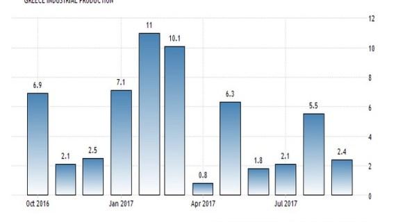 Ελλάδα: Η βιομηχανία έτρεξε με 2,4%