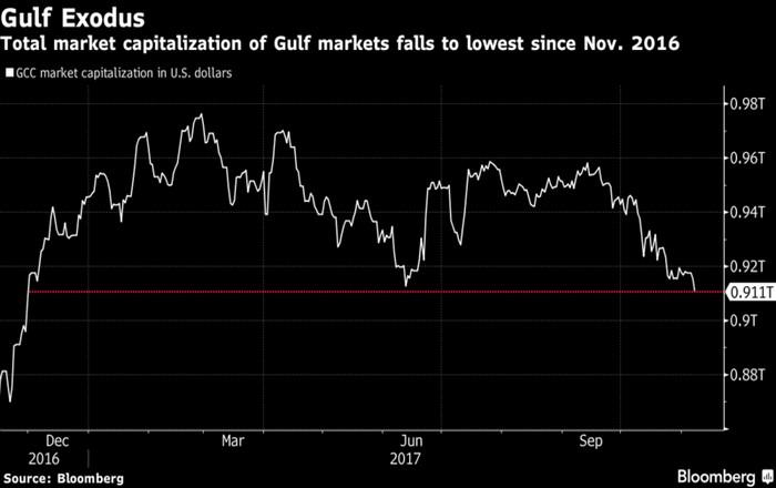 Sell-off στις αγορές του Κόλπου λόγω των συλλήψεων
