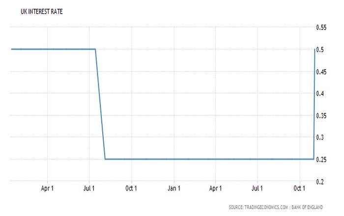 BoE: Πρώτη αύξηση επιτοκίων μετά από 10 χρόνια