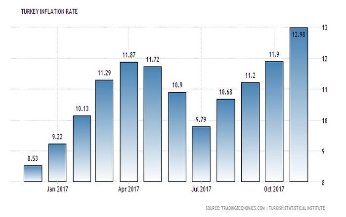 Τουρκία: Ο πληθωρισμός καίει την οικονομία