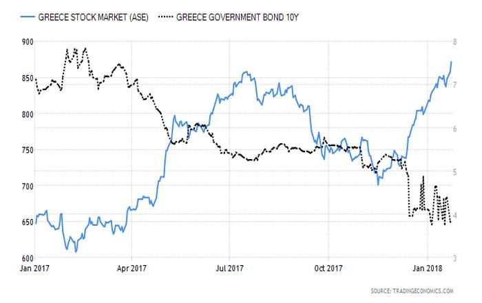 """Ράλι σε μετοχές και ομόλογα, """"αγοράζουν"""" κλίμα και προοπτικές οι επενδυτές"""