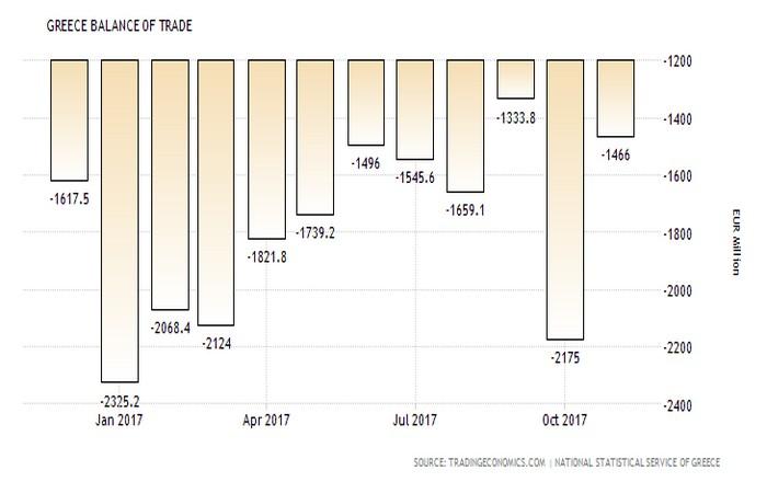 Ελλάδα: Μειώθηκε το εμπορικό έλλειμμα τον Νοέμβριο, διευρύνθηκε στο 11μηνο